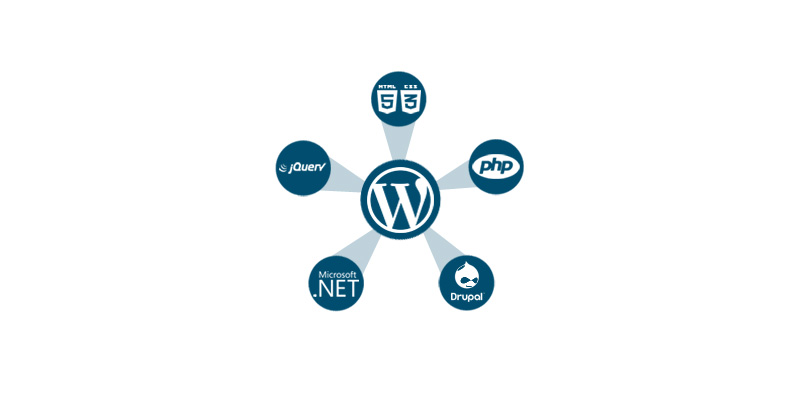 How to integrate a WordPress blog in your existing website